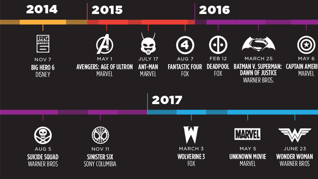 Comic Movie Releases for the Next 6 Years